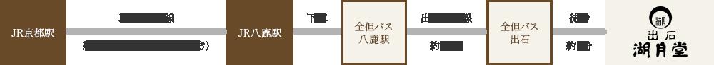 京都から湖月堂へ電車でお越しの場合